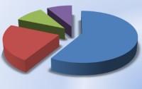 Статистика развенчивает чудеса