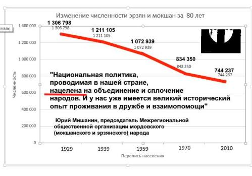 dostizhenija_nac_politiki_erzja-moksha