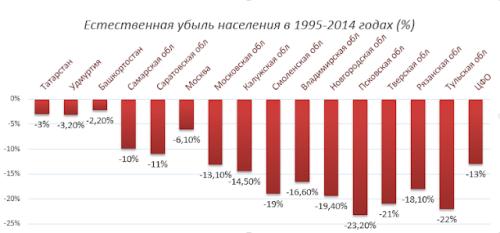 Estestv_ubyl_1995-2014