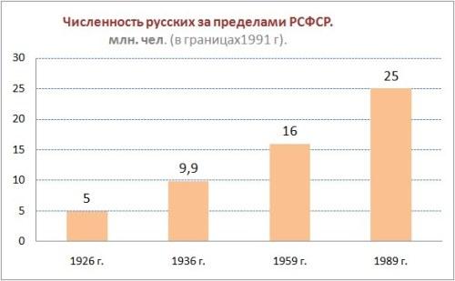 Tabl_01_Chislennost_russkih_za_predelami_RSFSR